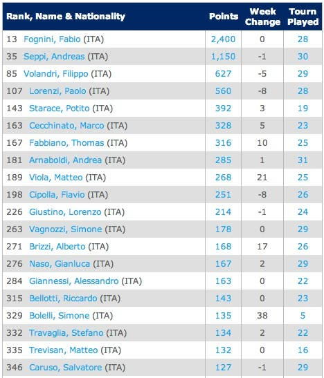 Rankings Singles ATP World Tour Tennis