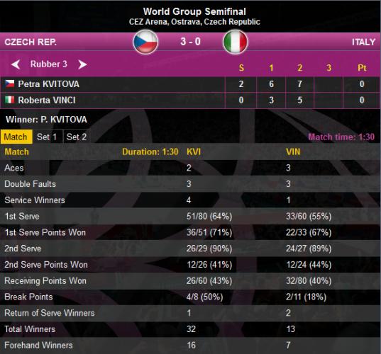 Kvitova Vinci Fed cup stats
