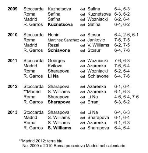 Le vincitrici dei principali tornei su terra 2009-2013