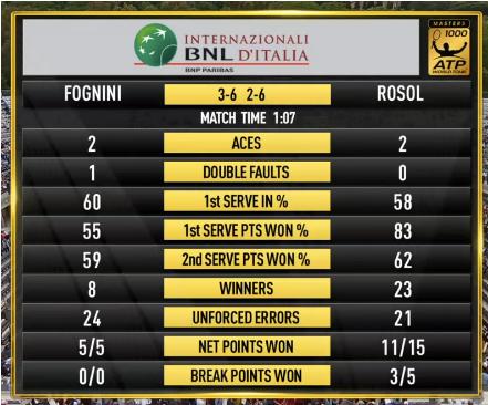 Atp Roma : Statistiche Rosol-Fognini primo turno