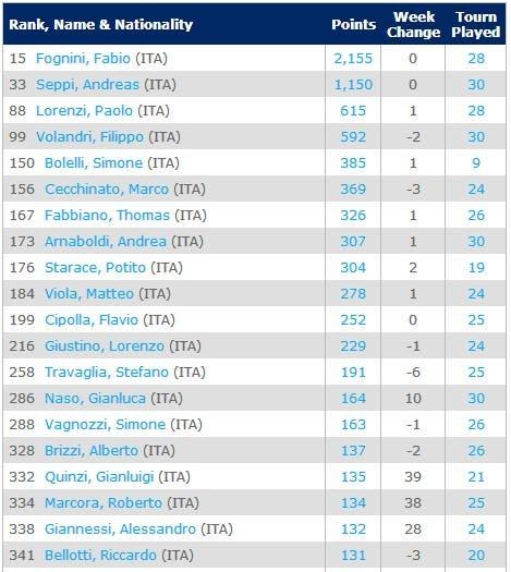 atp-50-26-5-ITA-Singles Rankings   Tennis   ATP World Tour