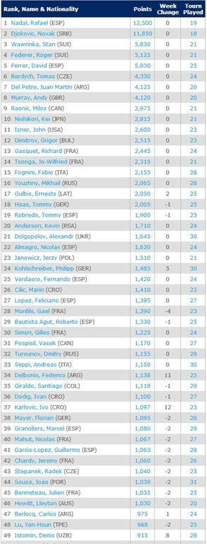 atp-50-26-5-Singles Rankings   Tennis   ATP World Tour