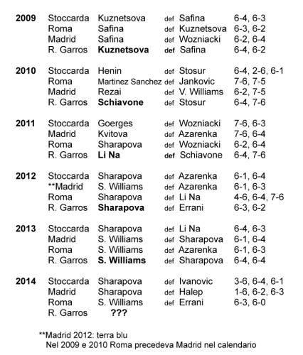 tabella  per tennis al femm 17