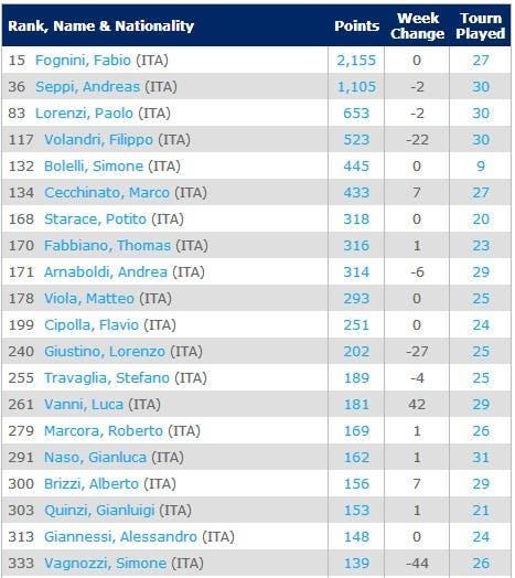 ITAtop50-23-6-2014Singles Rankings   Tennis   ATP World Tour