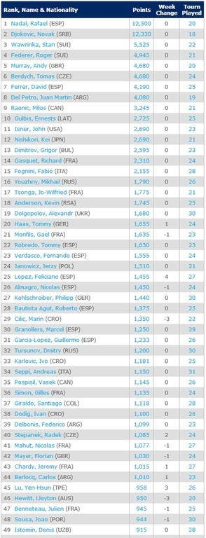 top50-16-6-Singles Rankings   Tennis   ATP World Tour