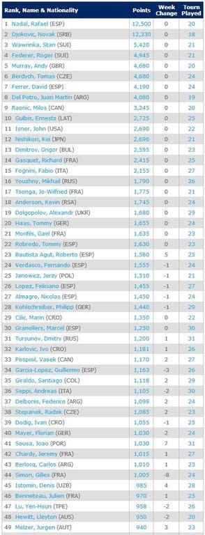 top50-23-6-2014Singles Rankings   Tennis   ATP World Tour