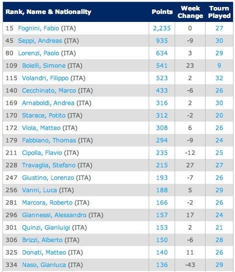 ITASingles Rankings   Tennis   ATP World Tour