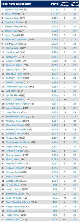 atp-postwimbledonSingles Rankings   Tennis   ATP World Tour