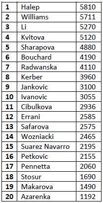 tabella_1_wta_ranking_21_07_2014