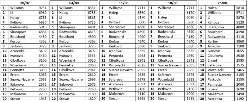 tabella_2_wta_ranking_21_07_14
