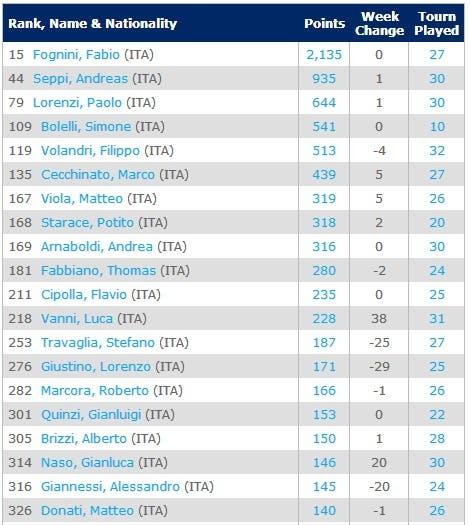 top50-ITA-14-7-2014