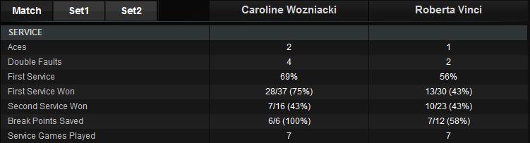 wozniacki vinci stats