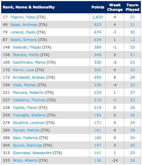 18-8-2014--ITA-Singles Rankings   Tennis   ATP World Tour