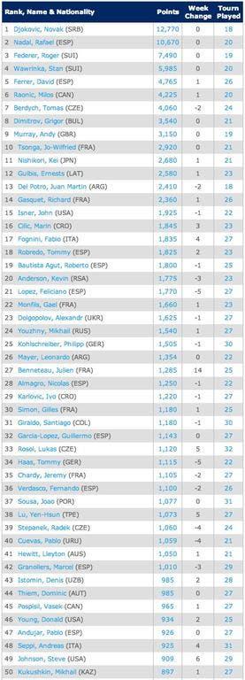 18-8-2014-Singles Rankings   Tennis   ATP World Tour