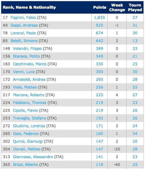 25-8-ITA-Singles Rankings   Tennis   ATP World Tour