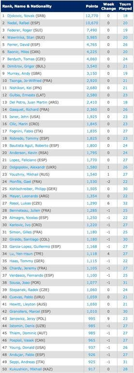 25-8-Singles Rankings   Tennis   ATP World Tour