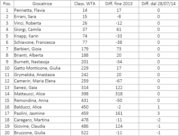italian ranking wta 11 agos 2014
