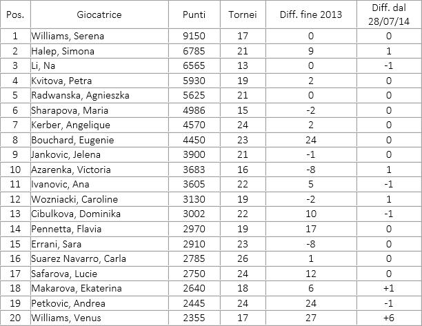 ranking wta 11 ago 2014