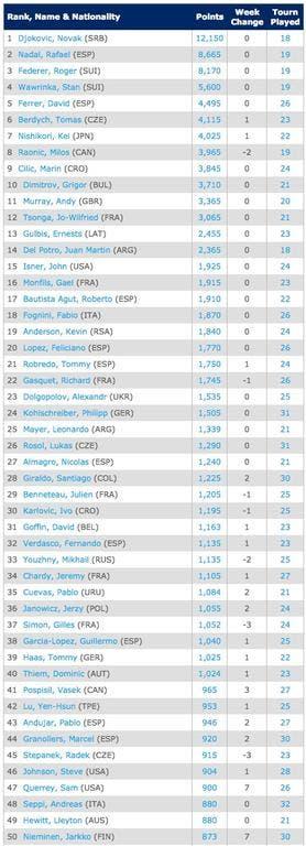 29-9-Singles Rankings   Tennis   ATP World Tour