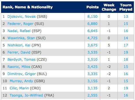 8-9Emirates ATP Race To London   Tennis   ATP World Tour