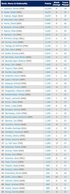 8-9Singles Rankings   Tennis   ATP World Tour
