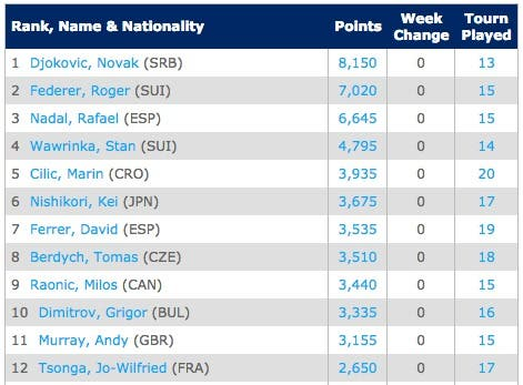 Emirates ATP Race To London   Tennis   ATP World Tour
