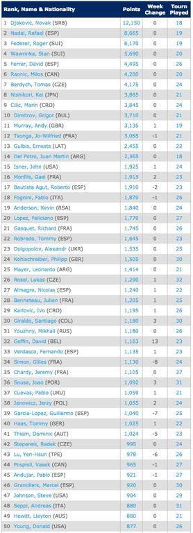 Singles Rankings   Tennis   ATP World Tour