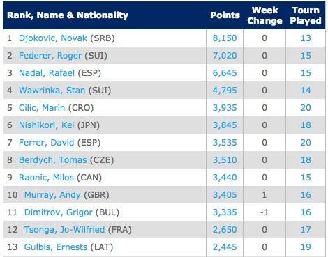 race-29-9Emirates ATP Race To London   Tennis   ATP World Tour