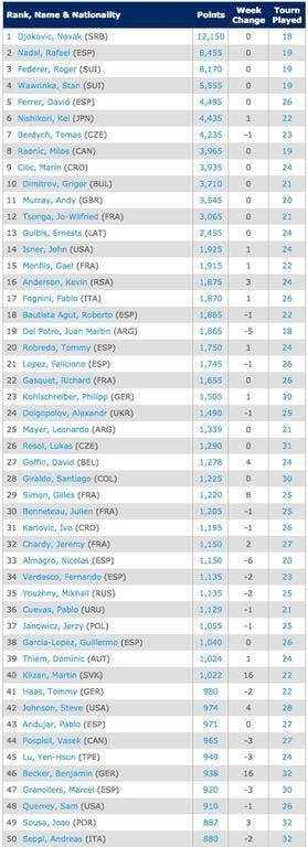 6-10-Singles Rankings   Tennis   ATP World Tour