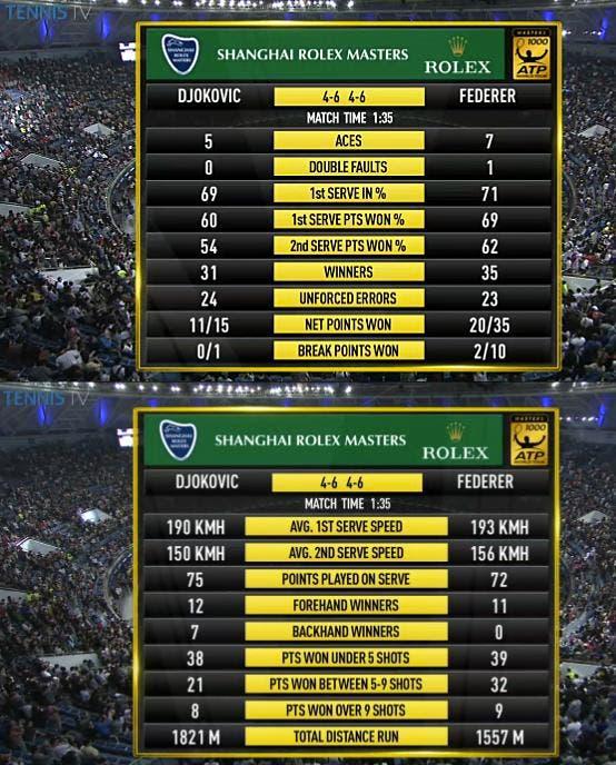 Djokovic-Federer Shanghai Stats 2014
