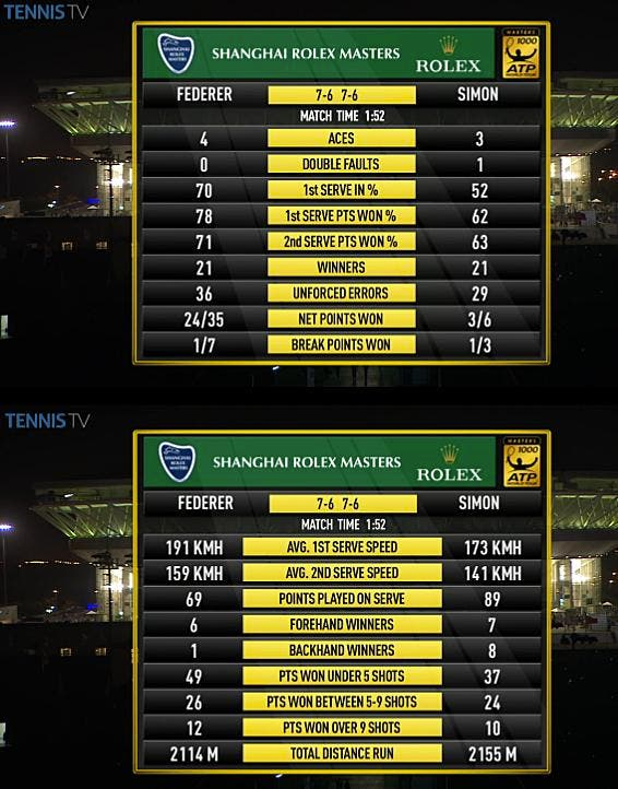 Federer-Simon Shanghai stats