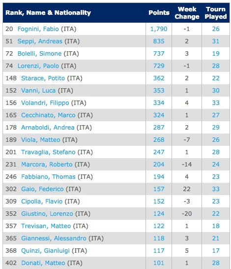ITA-Singles Rankings   Tennis   ATP World Tour