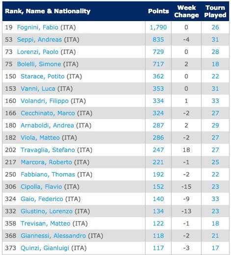 ITASingles Rankings   Tennis   ATP World Tour
