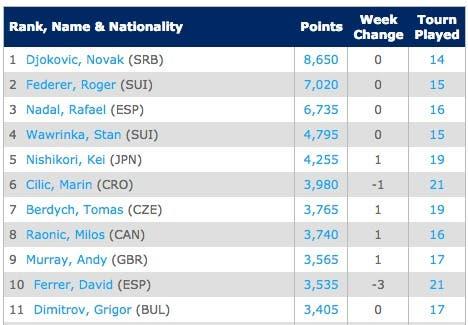 RACE.Emirates ATP Race To London   Tennis   ATP World Tour