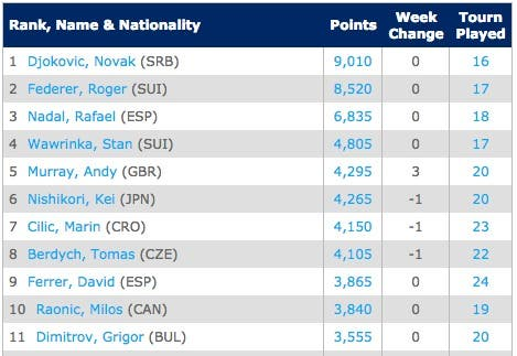 RACe-Emirates ATP Race To London   Tennis   ATP World Tour