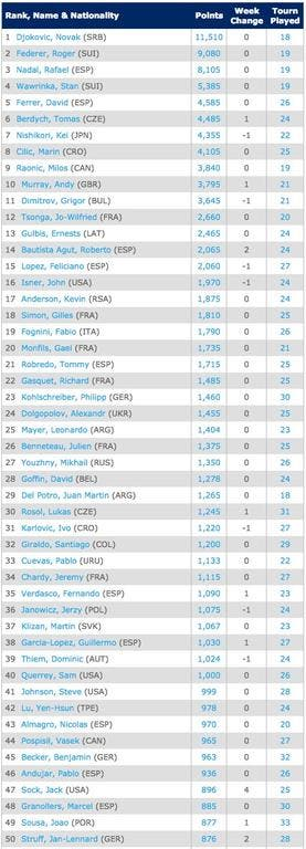 Singles Rankings   Tennis   ATP World Tour