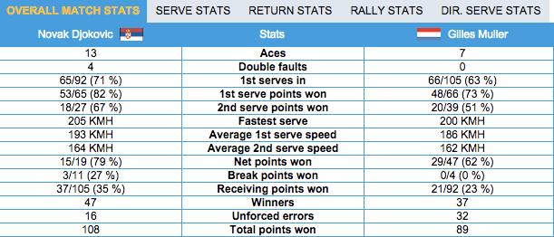 Statistiche Djokovic-Muller