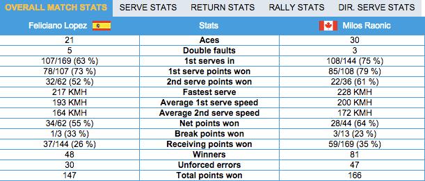 Statistiche Lopez-Raonic