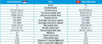 Stats Semifinale
