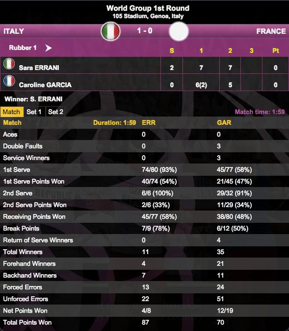 Fed Cup, statistiche Errani-Garcia