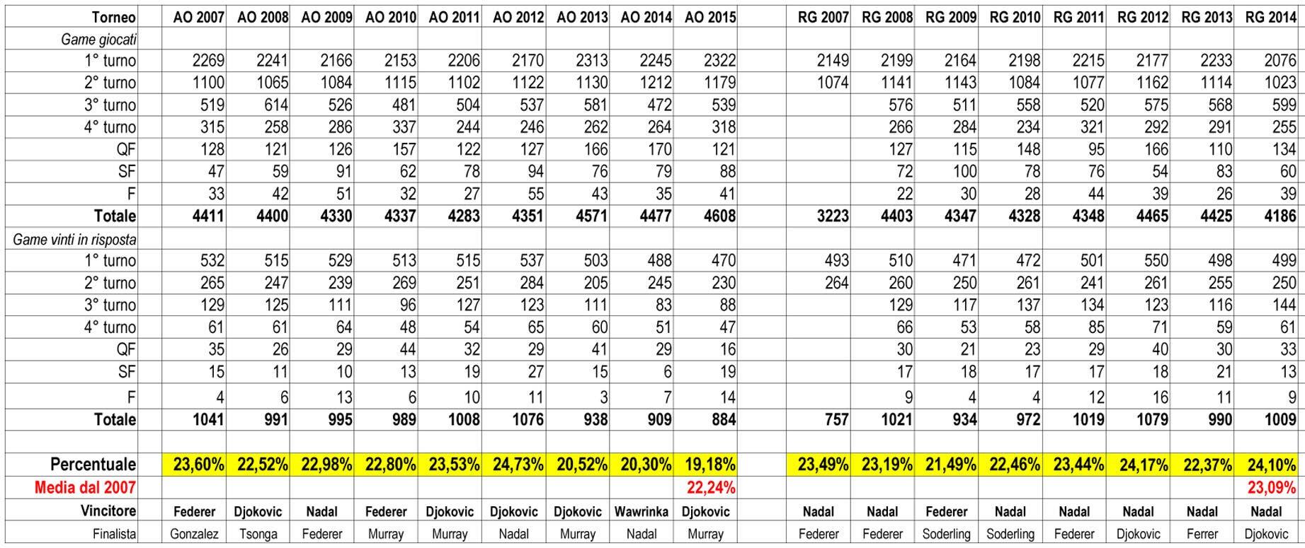 Slam 2007 - 2015 AO + RG