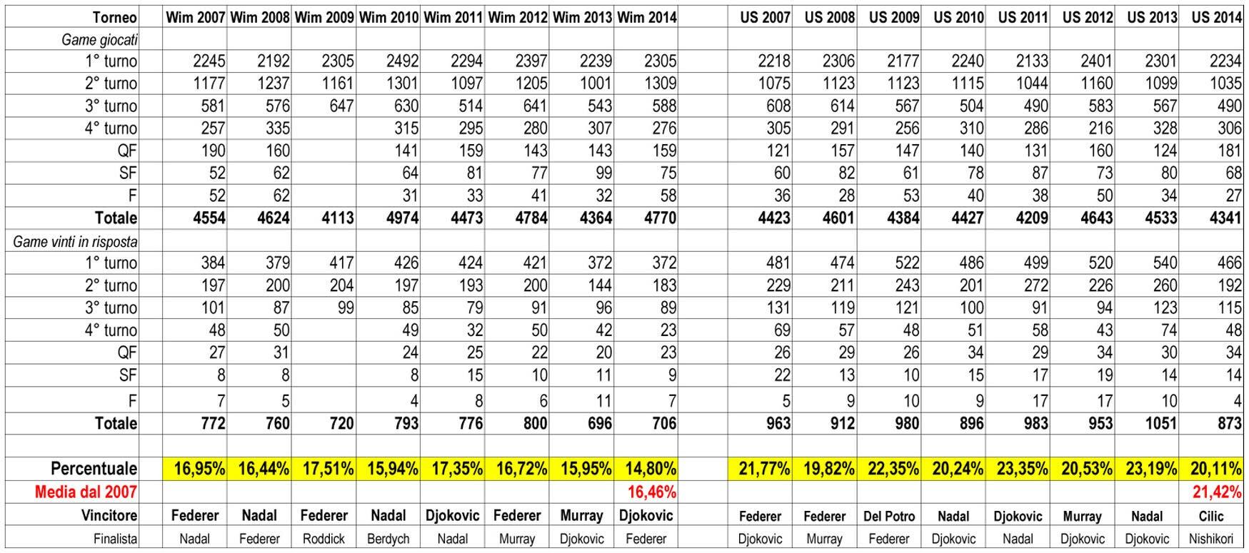 Slam 2007 - 2015 Wim + USOpen