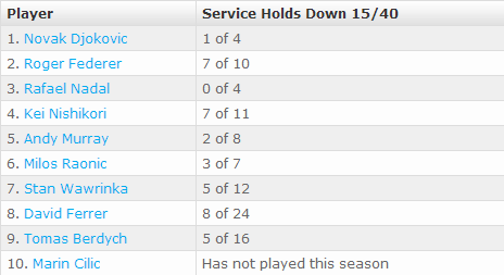 By The Numbers  Specialty Serving Statistics   Tennis   ATP World Tour 2