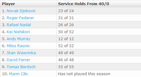 By The Numbers  Specialty Serving Statistics   Tennis   ATP World Tour