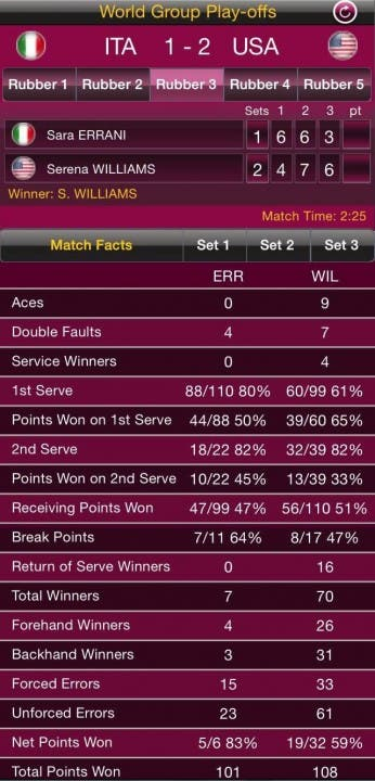 Stats Errani-Williams