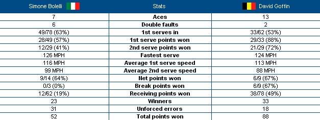 Stats Bolelli-Goffin