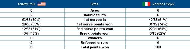 Stats Seppi-Paul