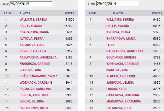Confronto ranking WTA sett. 2015-2014