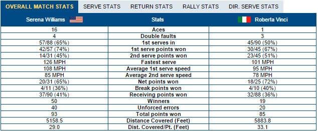 Serena-Vinci stats