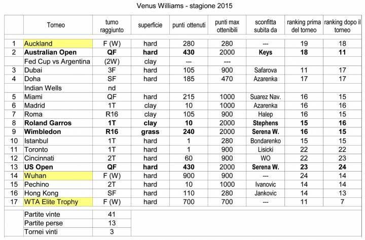 Venus Williams - stagione 2015